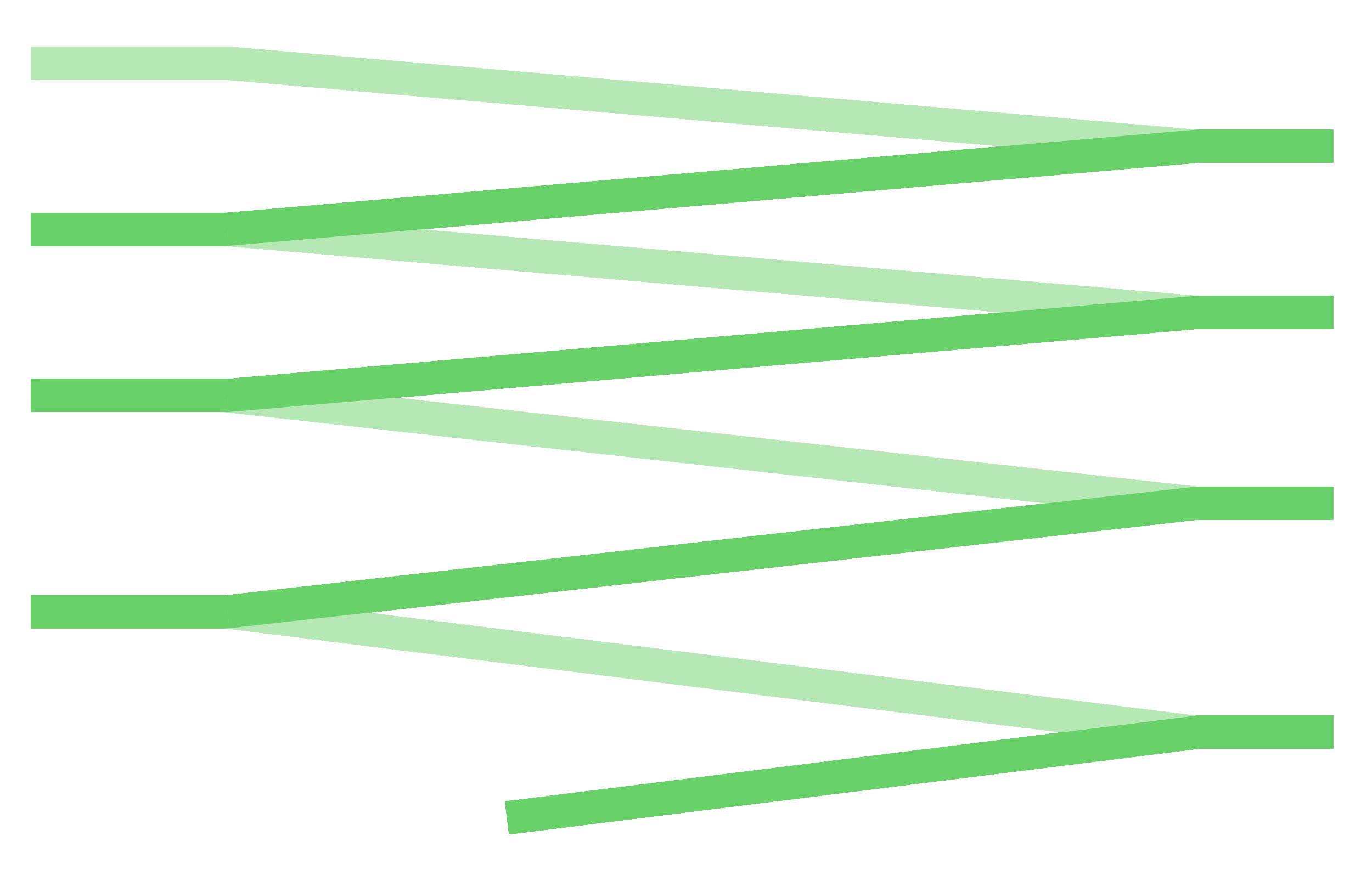 Ολοκλήρωση του Κτιριακού συγκροτήματος της Εθνικής Πινακοθήκης και Μουσείου Α.Σούτζου - Διάγραμμα